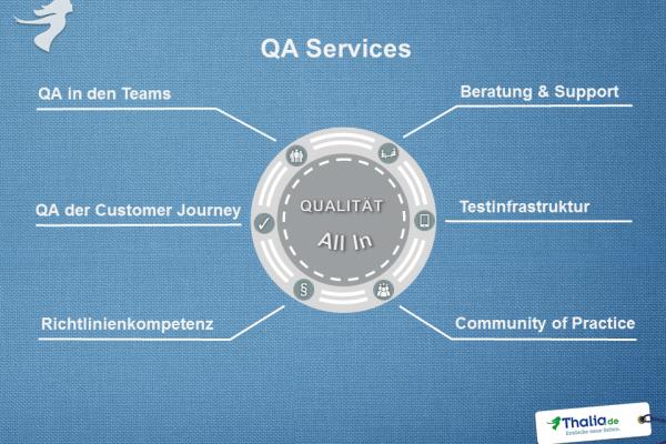 QA Service Themen